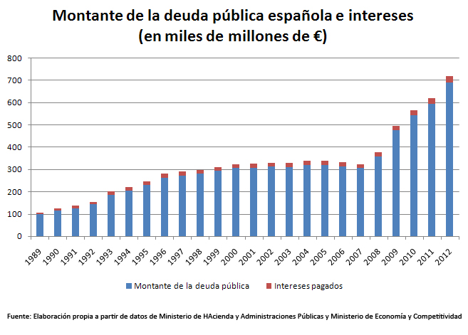 Montante e intereses 1989-2012